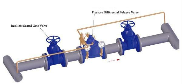 Differential Pressure Reducing Valves Gb  T 13927 Api598    Bypass Balancing Valve